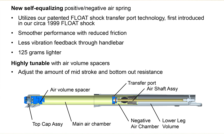 Das Float System in der Übersicht