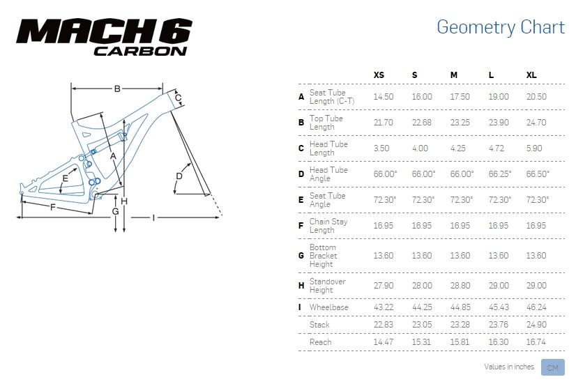 Pivot Mach 6 Geometrie