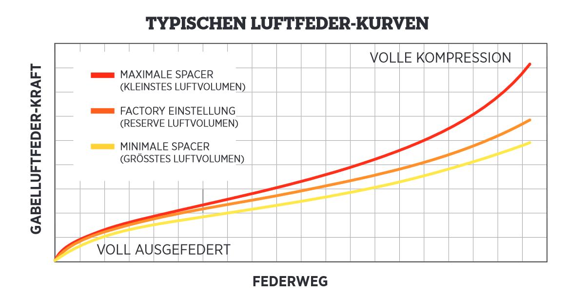 Auswirkungen der Volumenkammerspacer