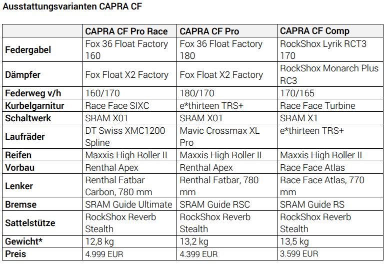 Capra 2016 Ausstattungen - Quelle: YT-Industries.com