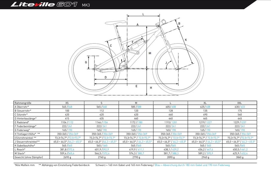 Geometriewerte