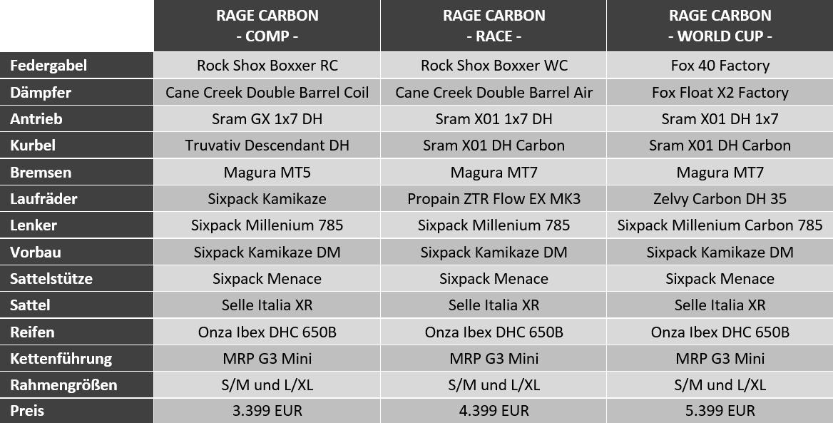 Ausstattung Propain Rage Carbon