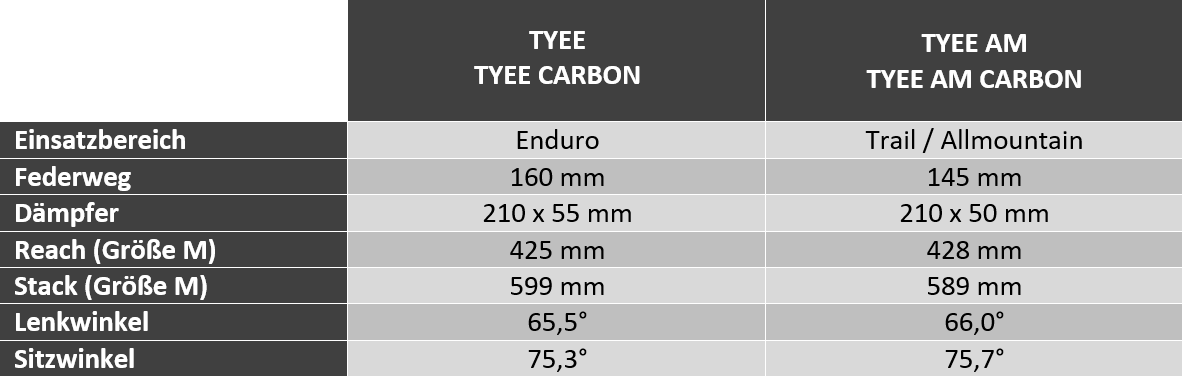 Vergleich Propain Tyee Tyee AM
