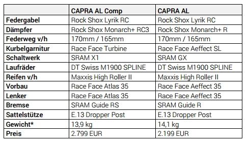 Ausstattungsvarianten Capra AL