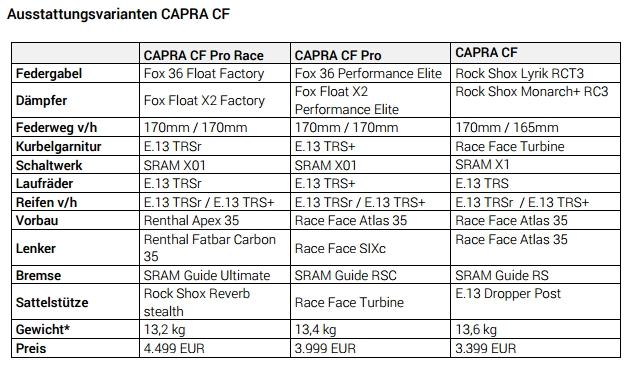 Ausstattungsvarianten Capra CF