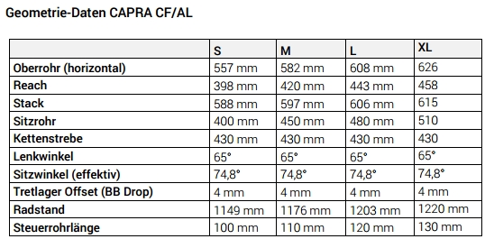 Geometriedaten Capra CF AL