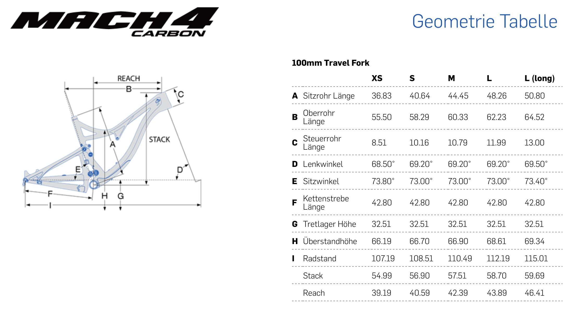 Die Geometrie des 100 mm Models - Quelle: Pivot
