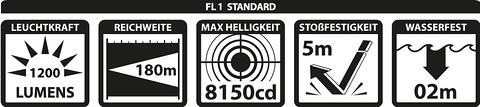 Spezifikation nach FL1 Standard. Quelle: www.lupine.de