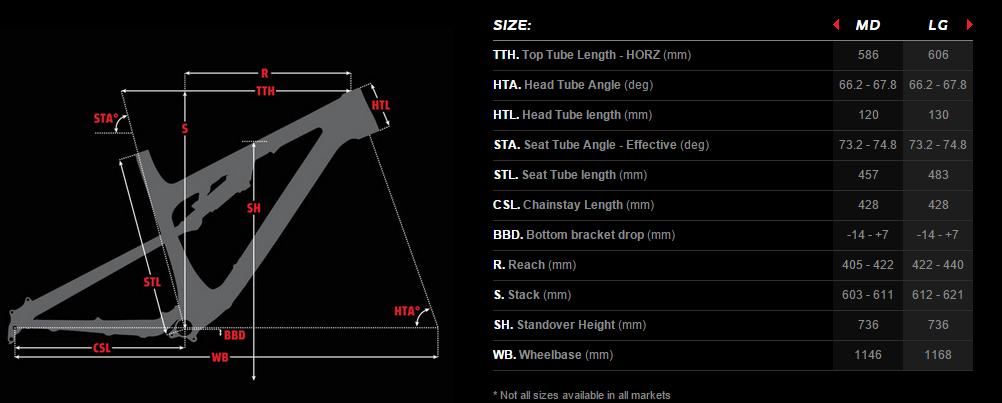 Eckdaten des Altitude Rahmens