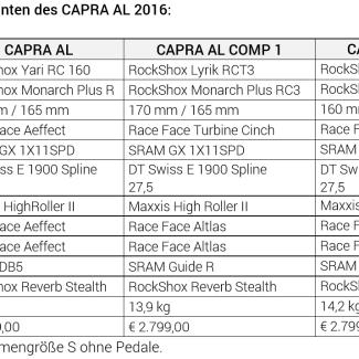 capra 2016 ausstattung