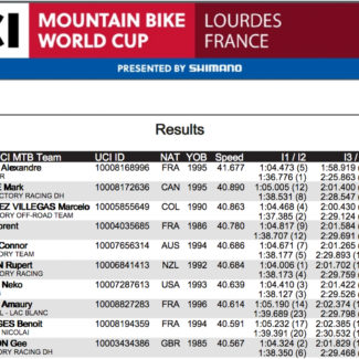 UCI Downhill Worldcup 2017 1 von 3 Cycleholix