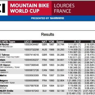 UCI Downhill Worldcup 2017 2 von 3 Cycleholix