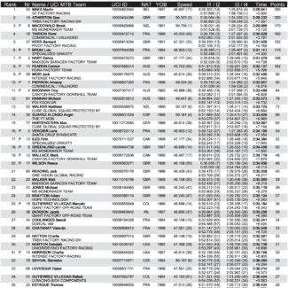 bres dhi me results f 1