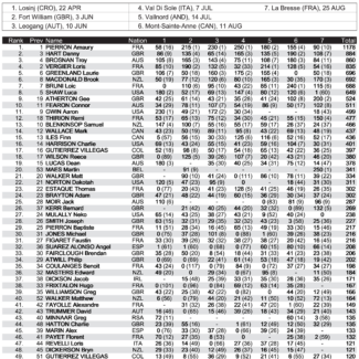 bres dhi me standings x 1