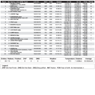 bres dhi mj results f x Cycleholix