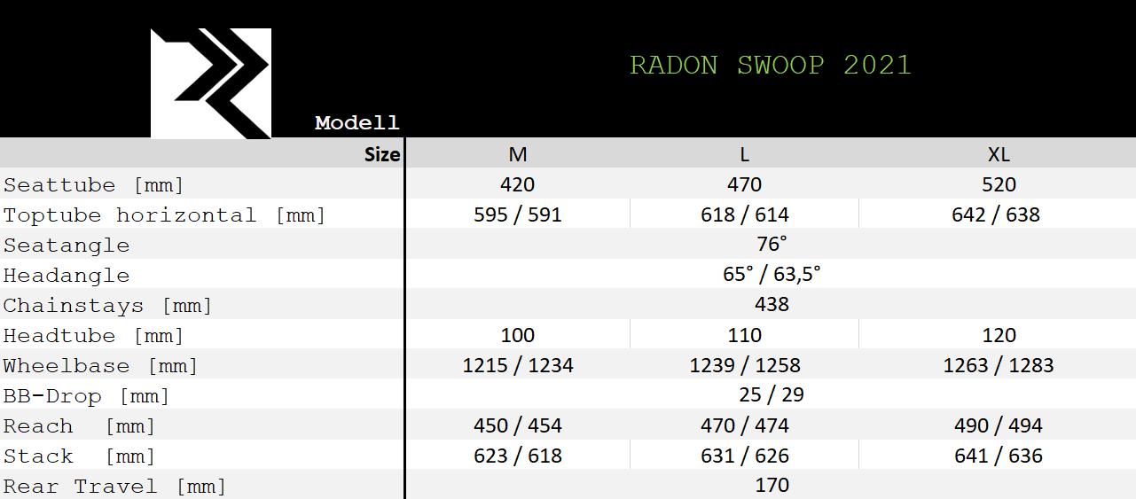 RadonSwoopGeo