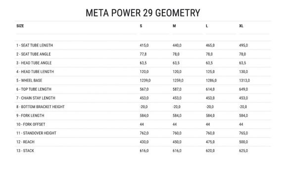 Meta Power 29 Geometrie