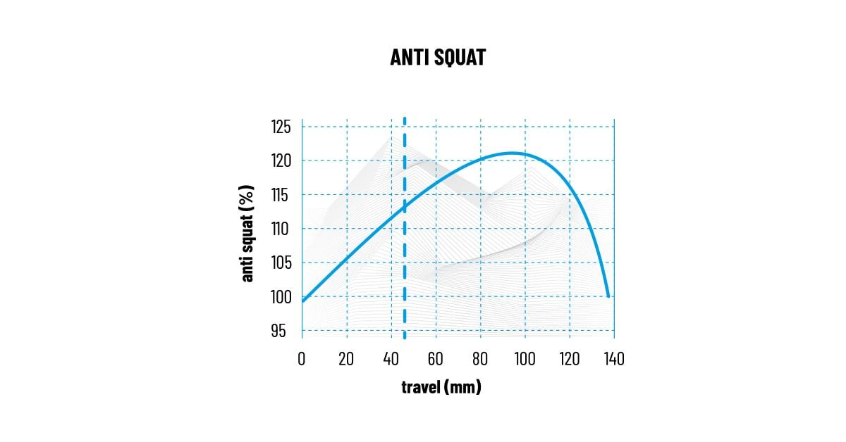 PROPAIN Hugene CF 2021 Diagram AntiSquat Cycleholix