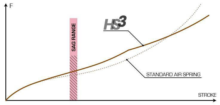 EXT Era HS3stroke Cycleholix